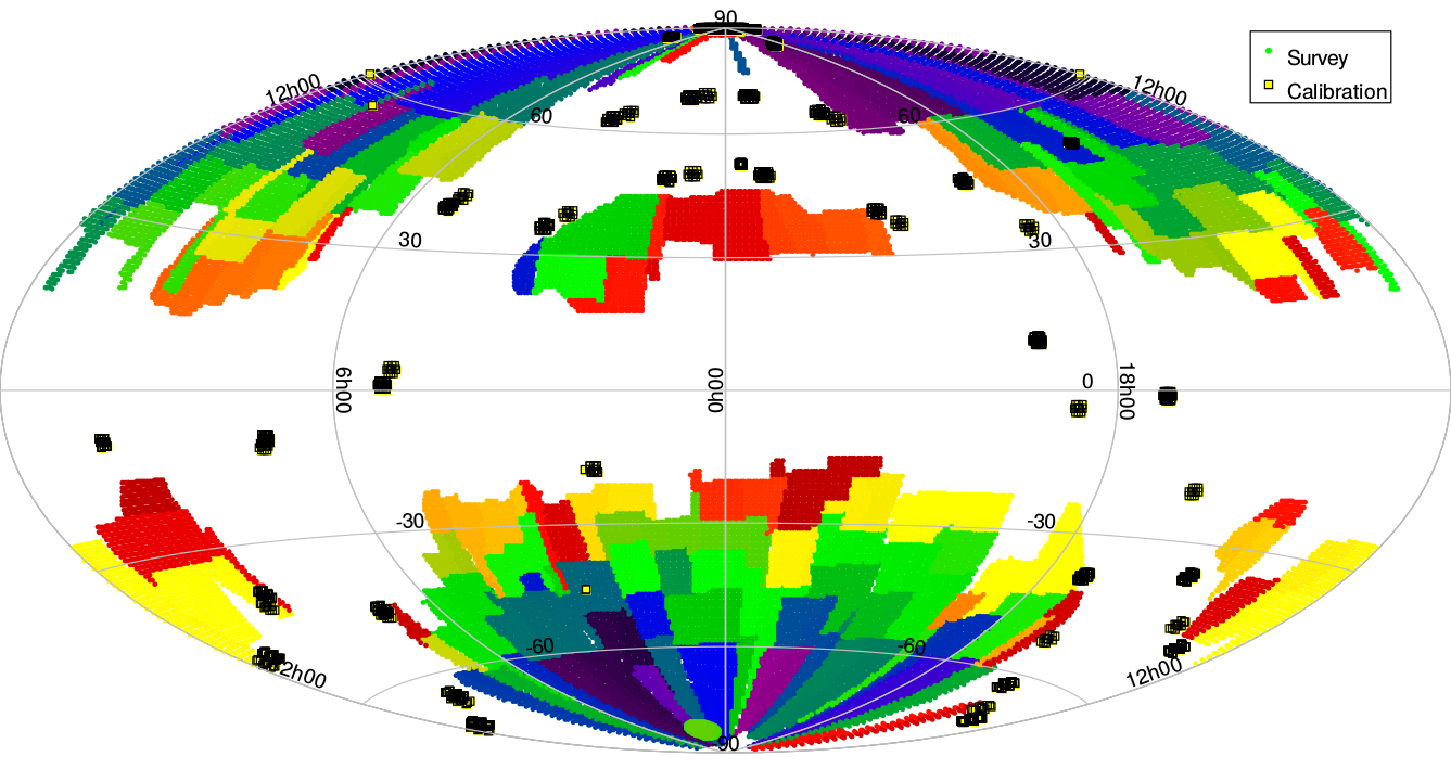Euclid survey, color-coded by time, in Ecliptic coordinates