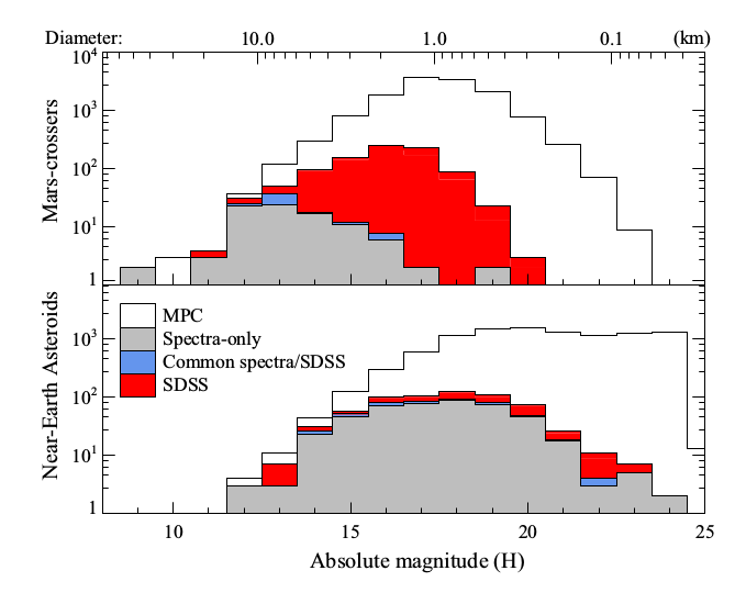 Sample of NEAs and MCs characterized using SDSS
