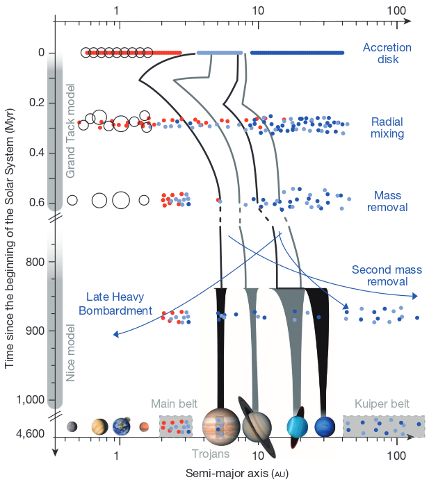 Scheme of the Solar System evolution
